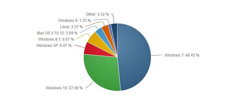 parts de marché des OS